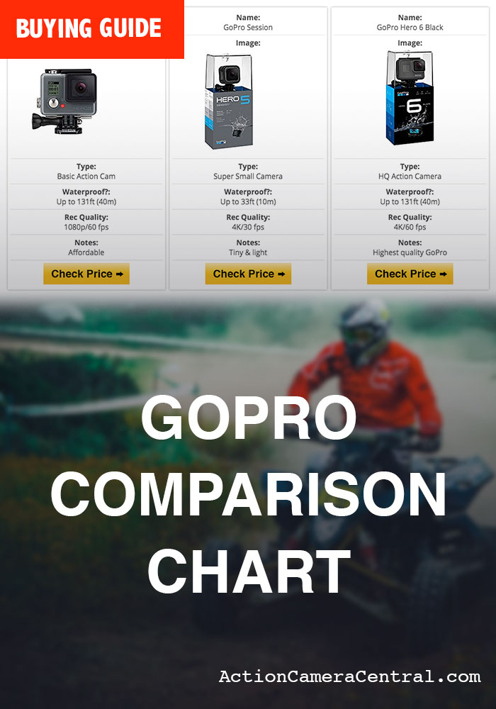 GoPro Camera Comparison Chart Buyers Guide